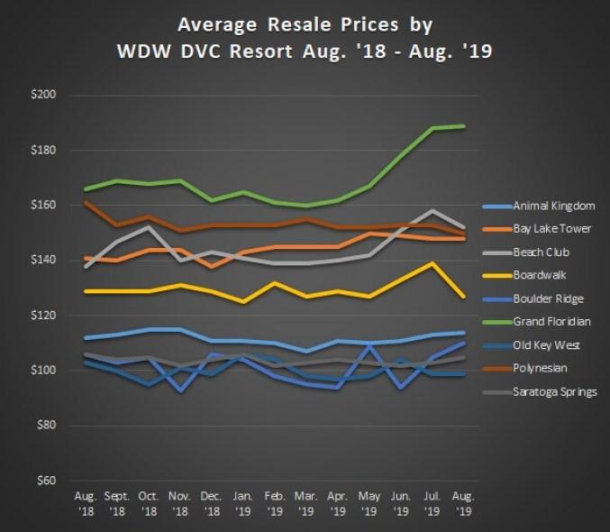 DVC Average Sales Prices Graph WDW Resorts Aug. '18 to Aug. '19