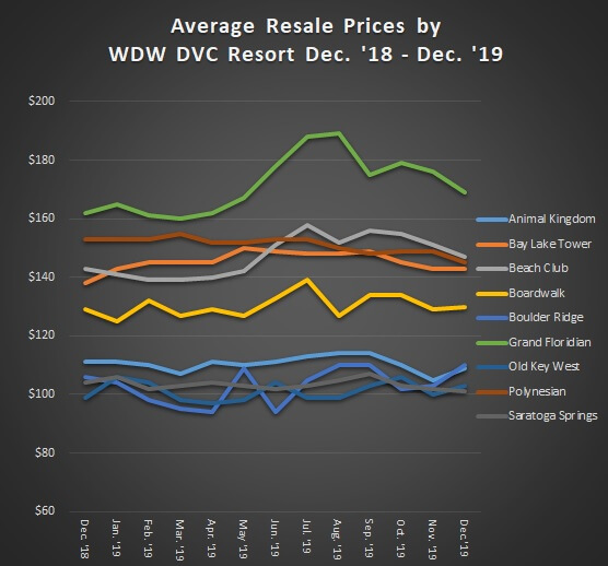 Average Resale Prices of WDW DVC Resort from December 2018 - December 2019