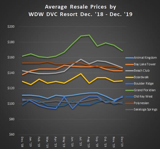Average Resale Prices of WDW DVC Resort from December 2018 - December 2019