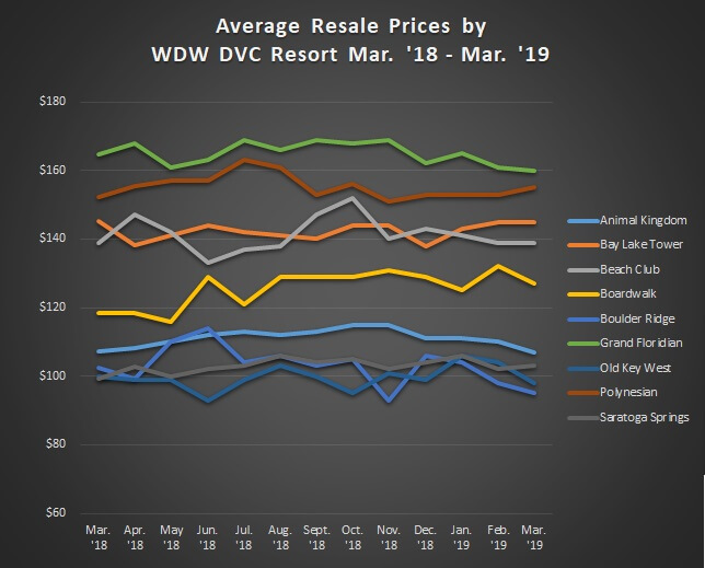 Average Sales Prices Graph WDW Resorts Mar.'18 to Mar.'19