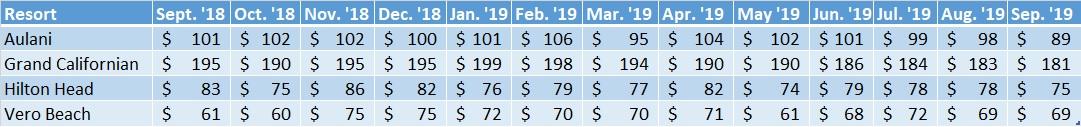 Average Sales Prices Non WDW Resorts Sep. '18 to Sep. '19