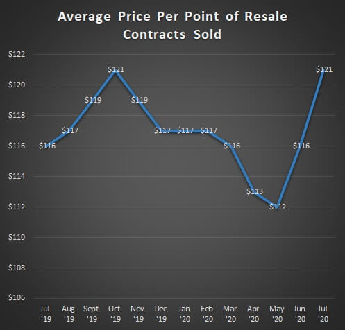 Average Price Per Point of Resale Contracts Sold