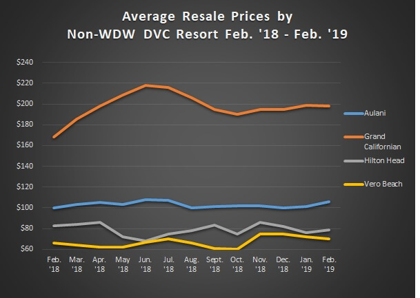Graph of Avg. Sales Prices Non WDW Feb. '18 - Feb. '19