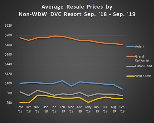 Graph of Avg. Sales Prices Non WDW Sept. '18 to Sep. '19