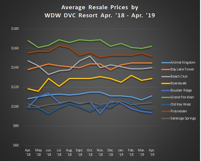 Graph of Avg. Sales Prices WDW Apr. '18 - Apr. '19