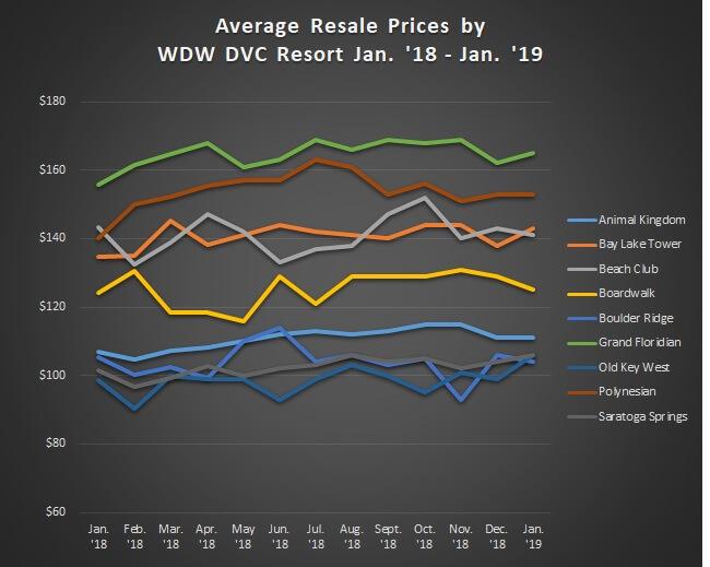 Graph of Avg. Sales Prices WDW Jan. '18 - Jan. '19
