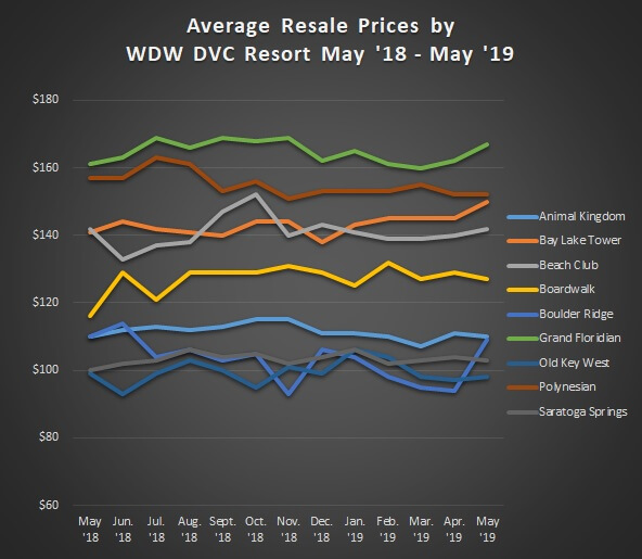 Graph of Avg. Sales Prices WDW May '18 - May '19