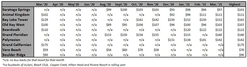 monthly buy back information for disney vacation club from March 2020 to March 2021
