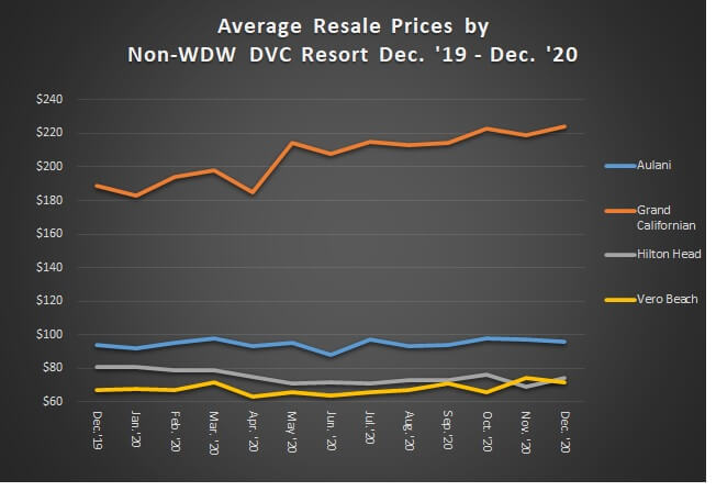 Average Resale Prices by Non-WDW DVC Resort December 2019 to December 2020