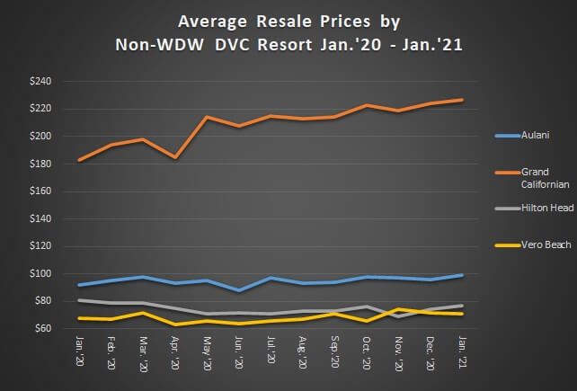 Average Resale Prices by Non-WDW DVC Resort January 2020 to January 2021