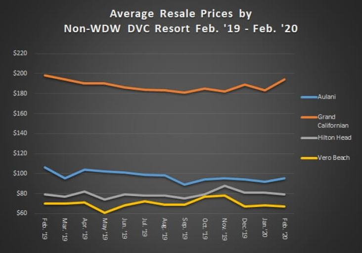 Average Resale Prices by Non-WDW DVC Resorts February 2019 to February 2020