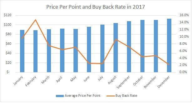 Price Per Point and Disney's Buy Backs for 2017