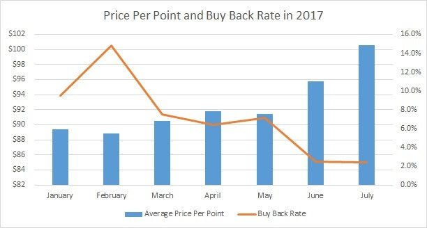 Price Per Point vs. Buy Back Rate in 2017