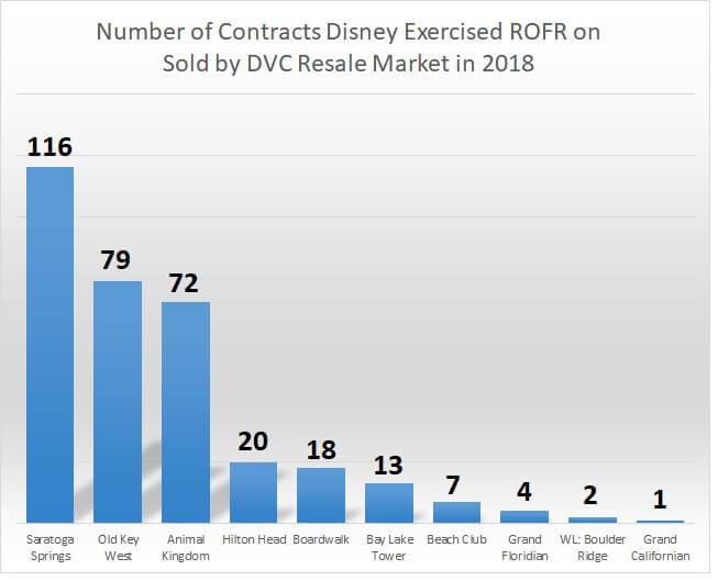 Disney ROFR buy backs for 2018