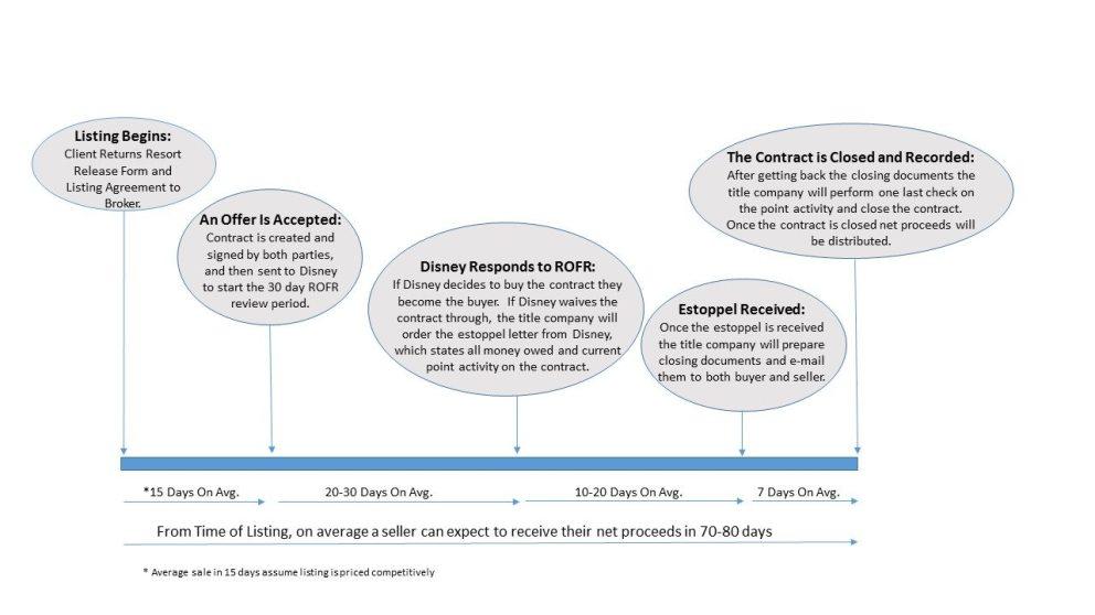 Timeline to sale