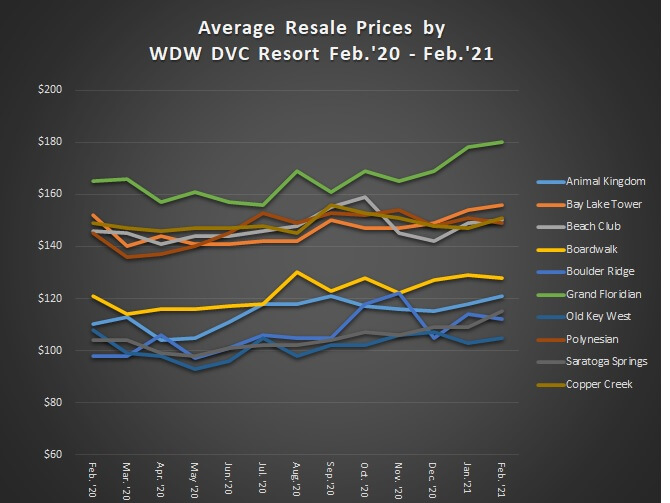 Chart displaying the average Walt Disney World Disney Vacatio Club resale prices from Feb 2020 to Feb 2021.