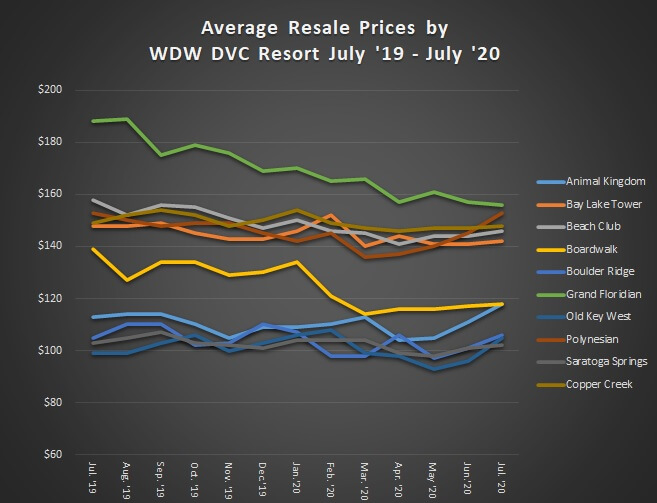 Average Resale Prices by WDW DVC Resort July '19 to July '20