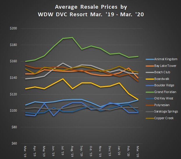 Average Resale Prices by WDW DVC Resort Mar. '19 to Mar. '20