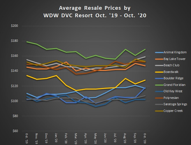 Average Resale Prices by WDW DVC Resort from October 2019 to October 2020