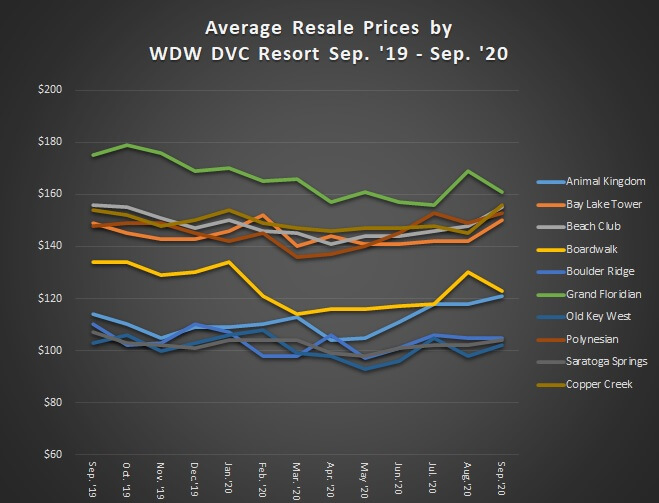 Average Resale Prices by Walt Disney World Resort September 2019 to September 2020