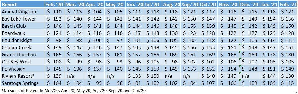 Chart displaying Disney Vacation Club Resale prices per point in Feb 2021.