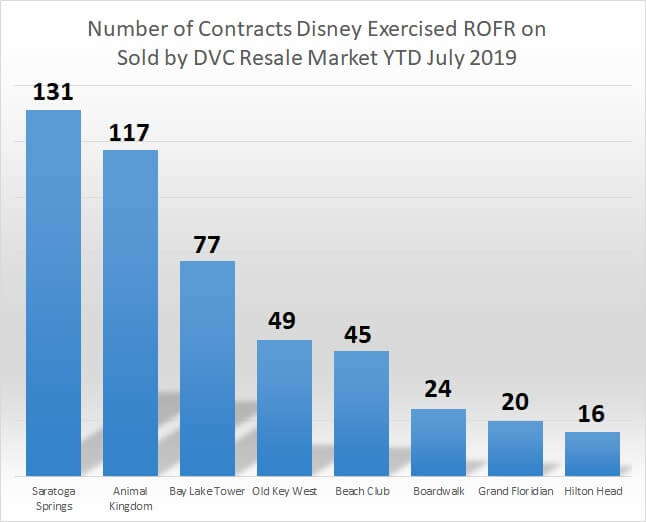 Number of contracts Disney exercised ROFR on sold by DVC Resale Market year-to-date July 2019