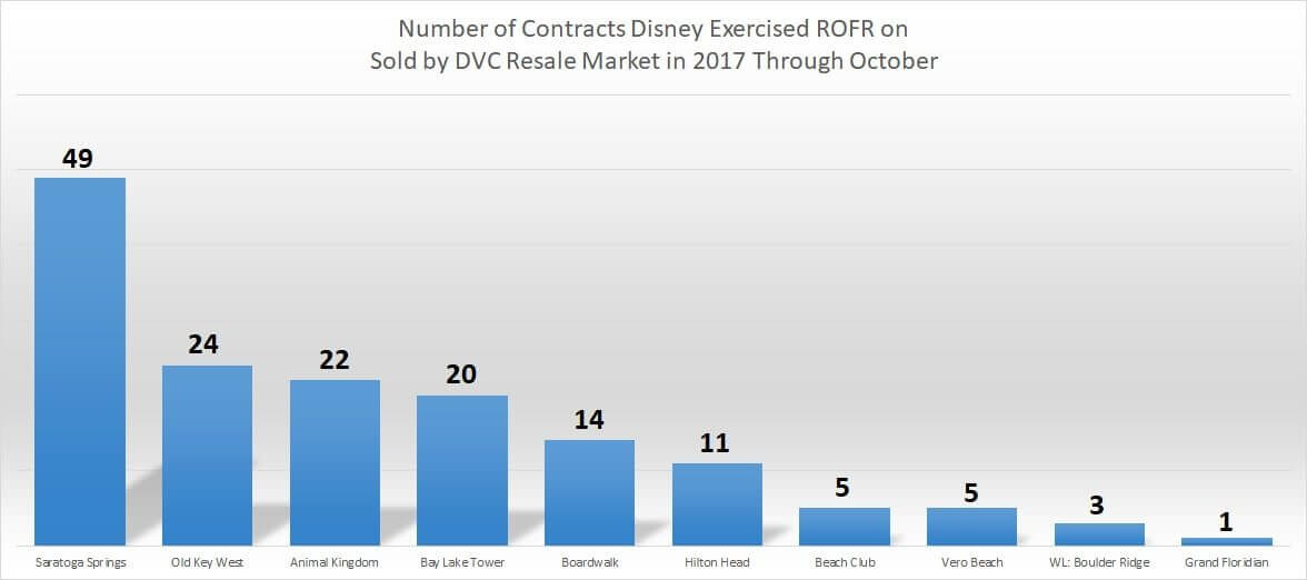 Contracts Disney Exercised ROFR on in 2017