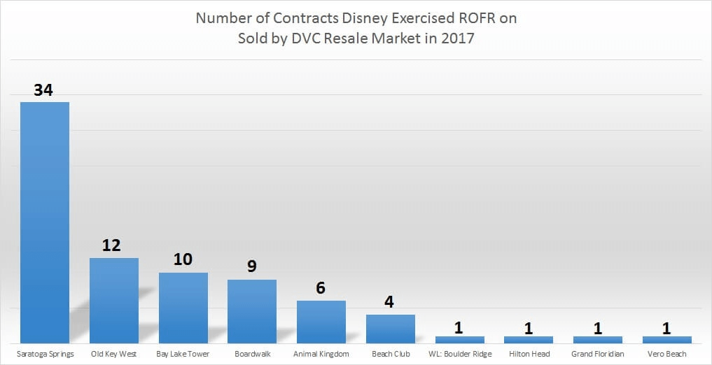 Year-to-date Disney Buy Backs from DVC Resale Market