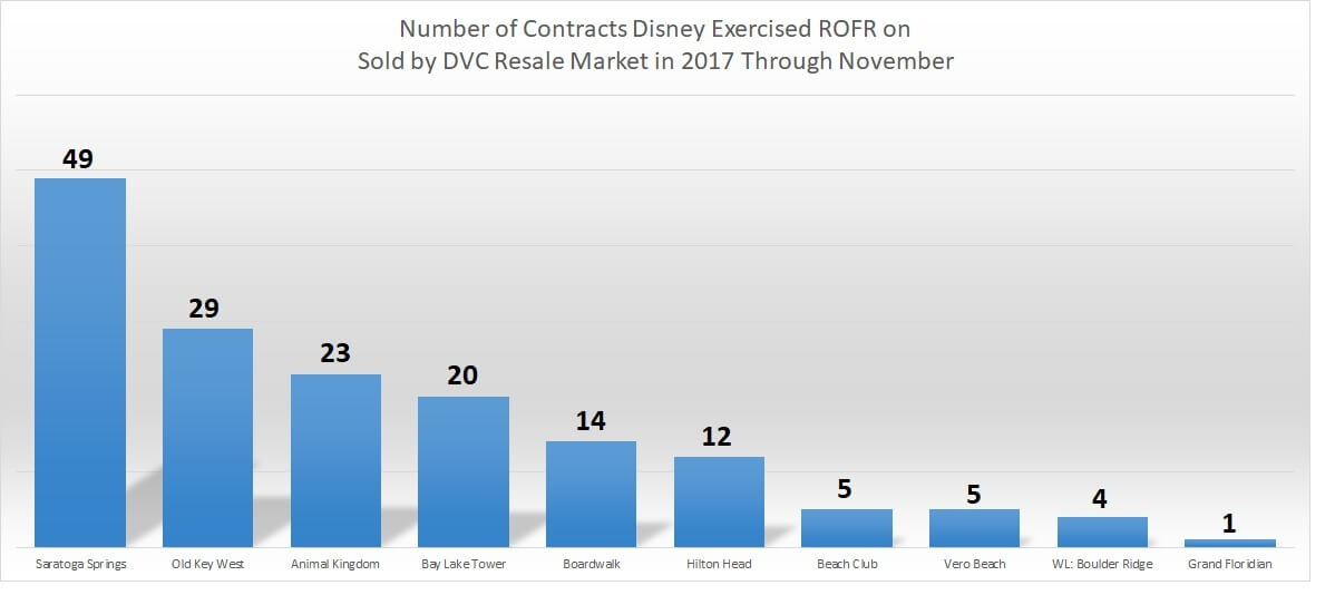 Year-to-date Disney Buybacks 2017