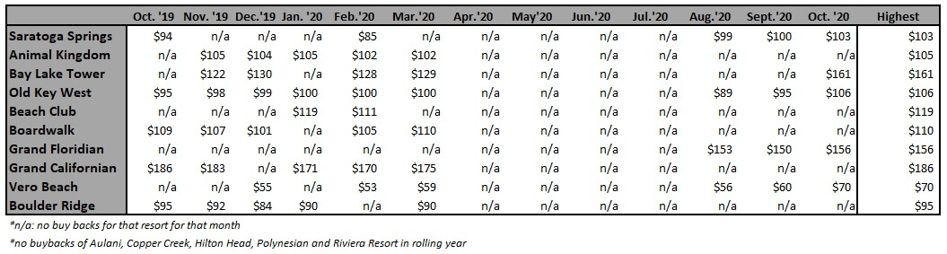 Highest Buy Back Price Per Point by Resort from October '19 to October '20