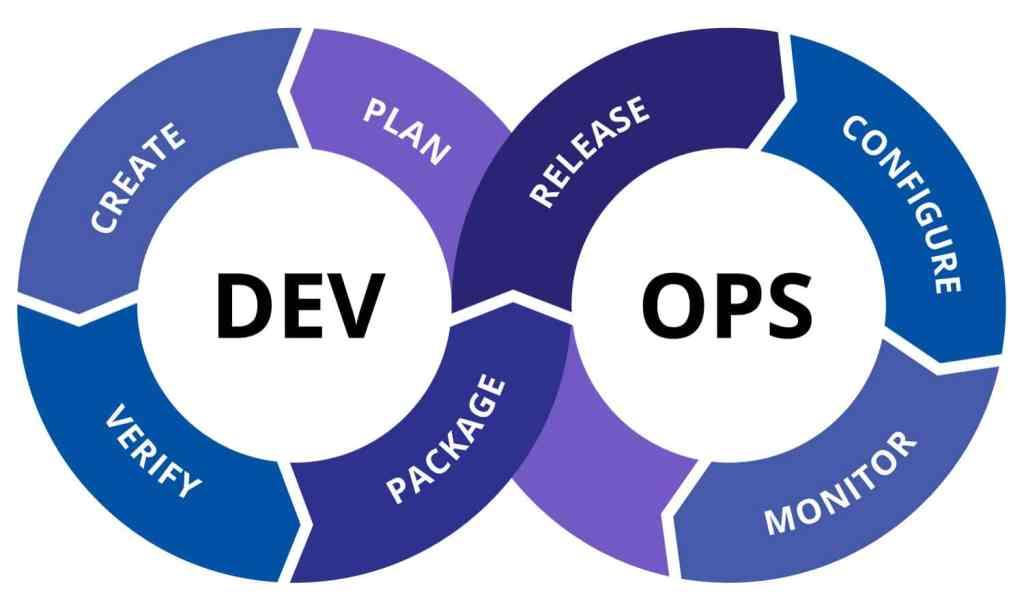 DevOps Process