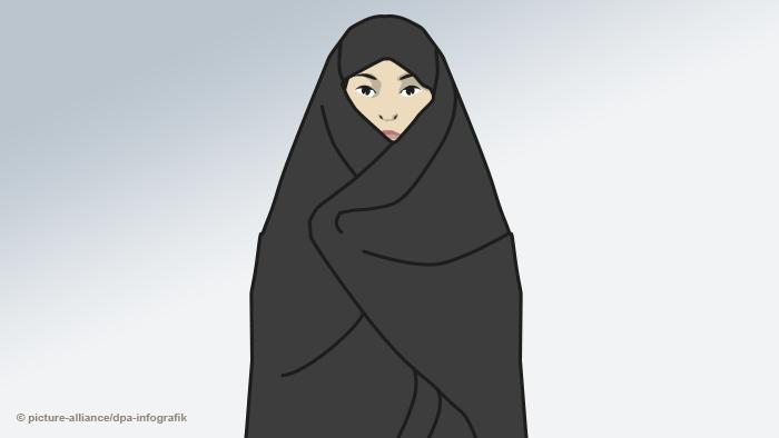Infografik Kopftücher Islam - Überblick