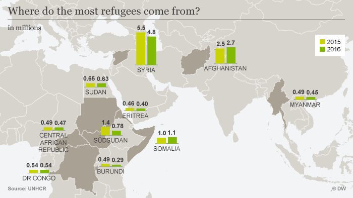 Infographic showing where most refugees come from