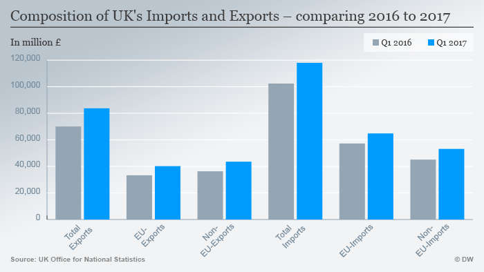 Infographic of UK exports for the first quarters of 2016 + 2017