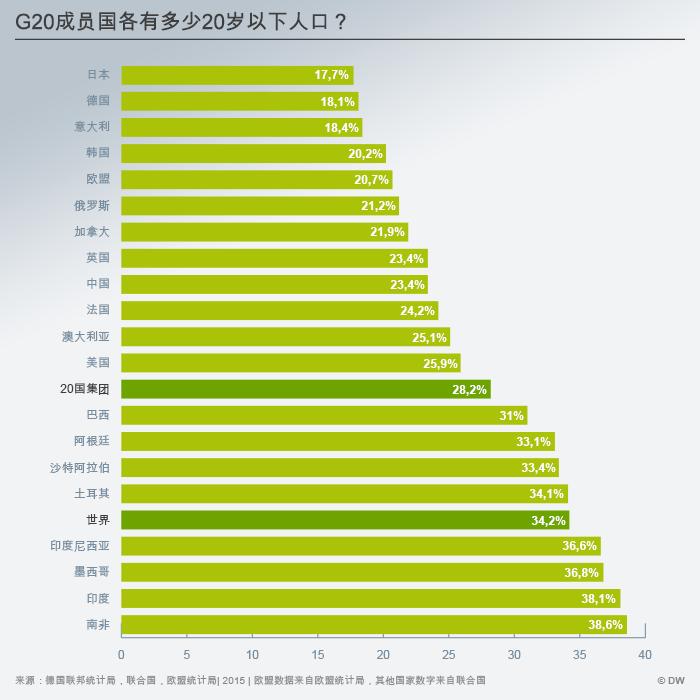 Infografik G20 unter 20 Jahre CHI