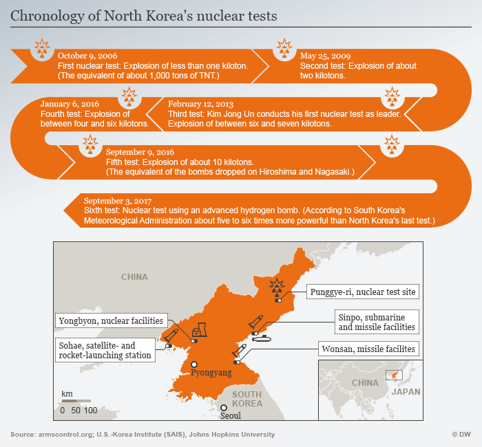 Infographic of the Pyongyang nuclear tests timeline ENG
