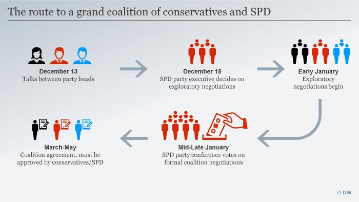 Infografik Weg zur Koalition ENG