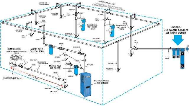 air compressor piping plumbing