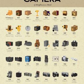 Imprimindo (mais um) belo pôster de história de câmeras