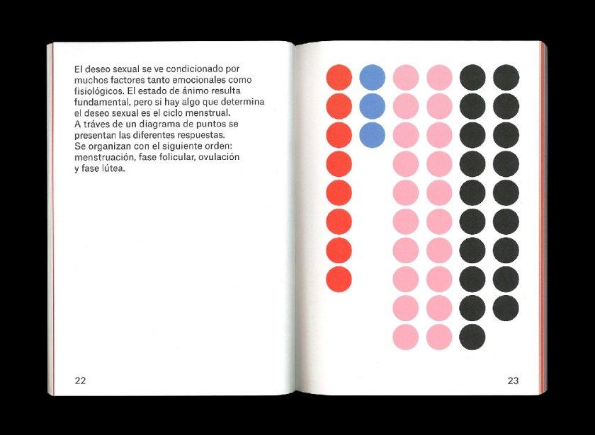 Título: El ciclo menstrual Cliente: EASD València Diseño: Cláudia Kjolner. Publicación que muestra los resultados de una encuesta realizada a cincuenta mujeres sobre las cuatro fases del ciclo menstrual