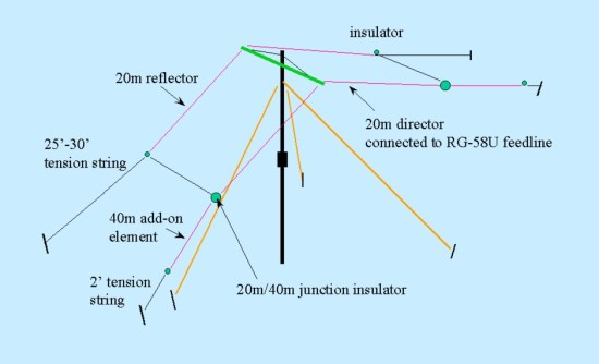 2 elements YAGI for field day operation