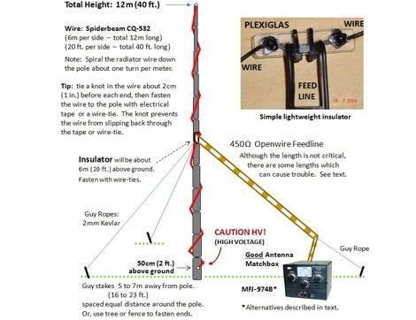 Multiband HF Dipole