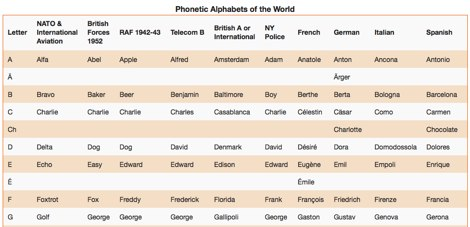 Phonetic Alphabets of the World