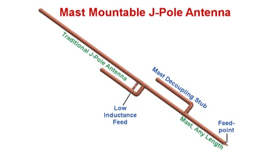 Mast Mountable J-Pole Antenna