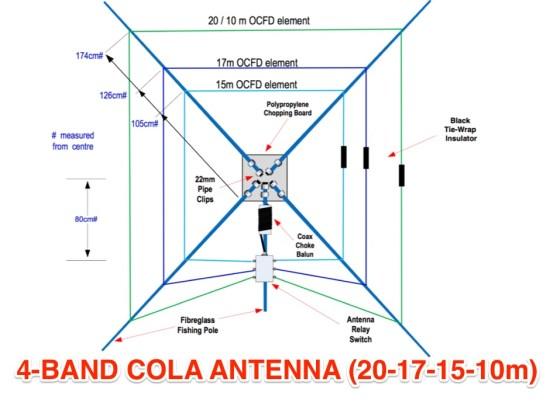4-BAND COLA ANTENNA 20-17-15-10m
