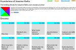 Foundations of Amateur Radio - Podcast