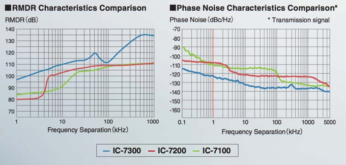 IC-7300-RMDR and Phase-Noise
