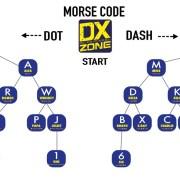 Morse Code Schema