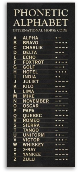 phonetic alphabet and code
