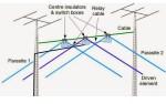 40 Meters 3 element Wire Yagi